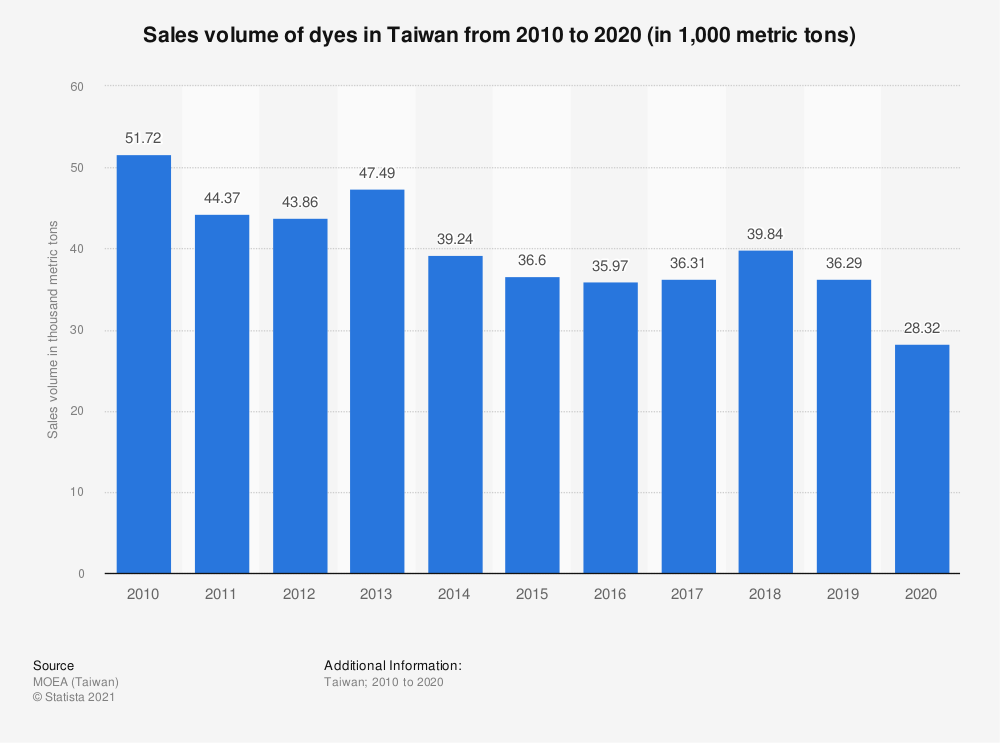 Statistic: Sales volume of dyes in Taiwan from 2009 to 2019 (in thousand metric tons) | Statista