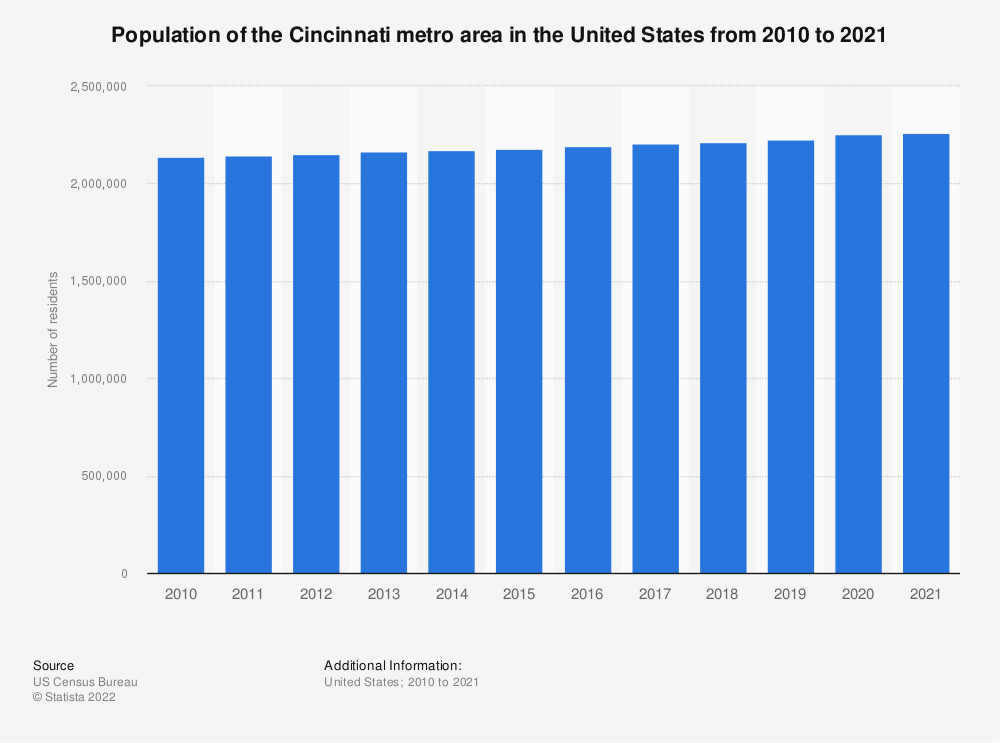 Statistic: Population of the Cincinnati metro area in the United States from 2010 to 2019 | Statista