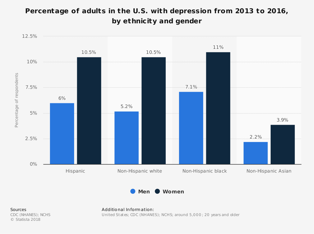 Statistic: Percentage of adults in the U.S. with depression from 2013 to 2016, by ethnicity and gender | Statista