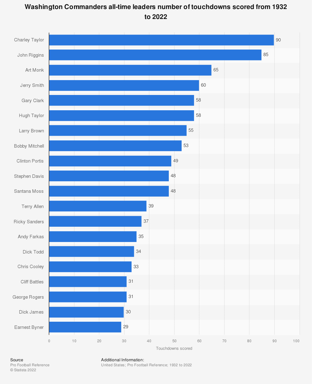Statistic: Washington Redskins all-time leaders number of touchdowns scored from 1932 to 2020 | Statista