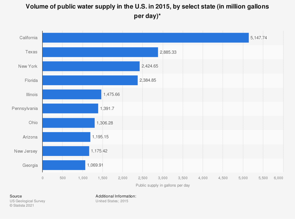 Statistic: Volume of public water supply in the U.S. in 2015, by select state (in million gallons per day)* | Statista