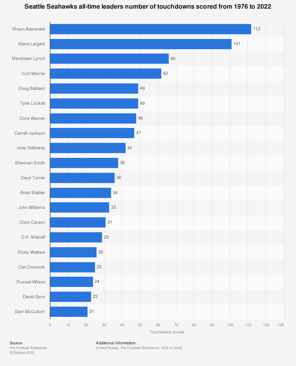 Statistic: Seattle Seahawks all-time leaders number of touchdowns scored from 1976 to 2020 | Statista