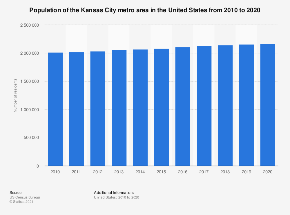 Statistic: Population of the Kansas City metro area in the United States from 2010 to 2018 | Statista
