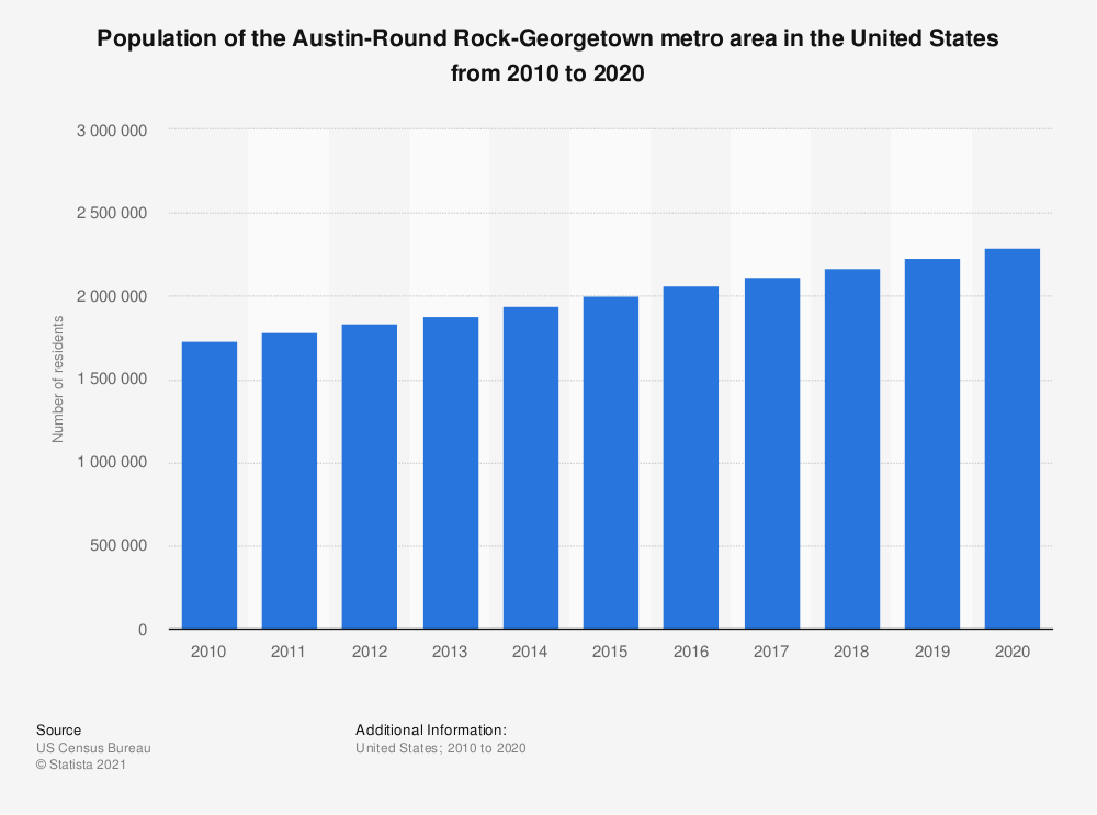 Statistic: Population of the Austin-Round Rock metro area in the United States from 2010 to 2018 | Statista