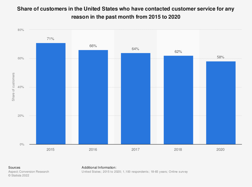 Statistic: Share of customers in the United States who have contacted customer service for any reason in the past month from 2015 to 2018* | Statista