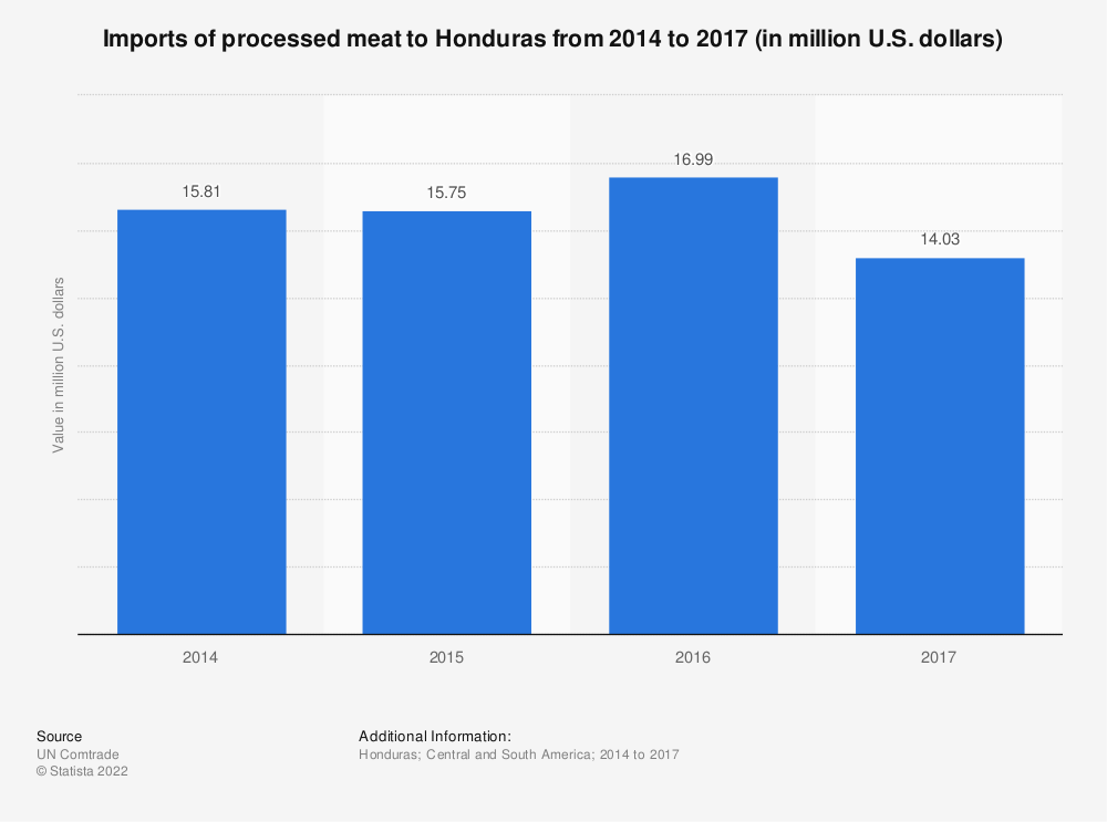 Statistic: Imports of processed meat to Honduras from 2014 to 2017 (in million U.S. dollars) | Statista