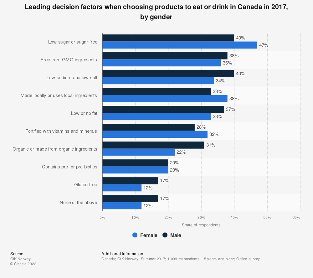 Statistic: Leading decision factors when choosing products to eat or drink in Canada in 2017, by gender | Statista