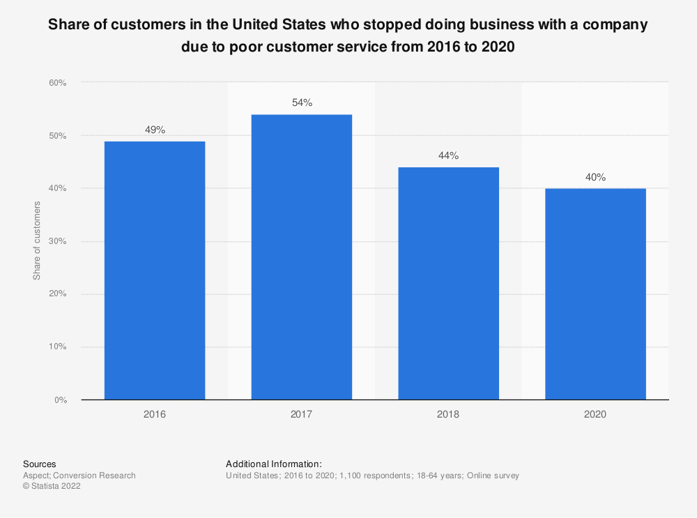 Statistic: Share of customers in the United States who stopped doing business with a company due to poor customer service from 2016 to 2018 | Statista