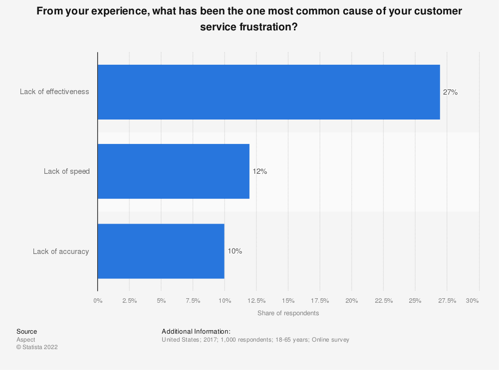 Statistic: From your experience, what has been the one most common cause of your customer service frustration? | Statista