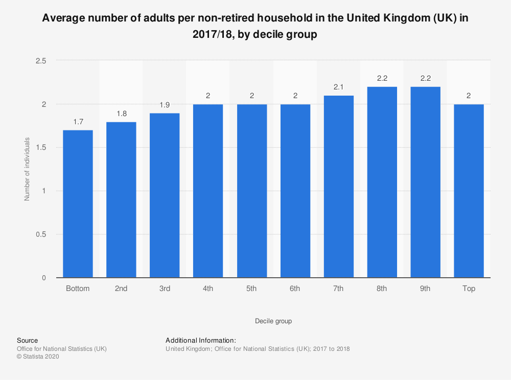 Statistic: Average number of adults per non-retired household in the United Kingdom (UK) in 2017/18, by decile group | Statista