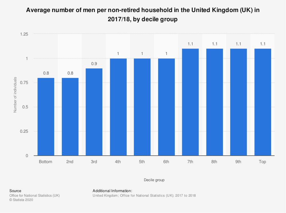 Statistic: Average number of men per non-retired household in the United Kingdom (UK) in 2017/18, by decile group | Statista