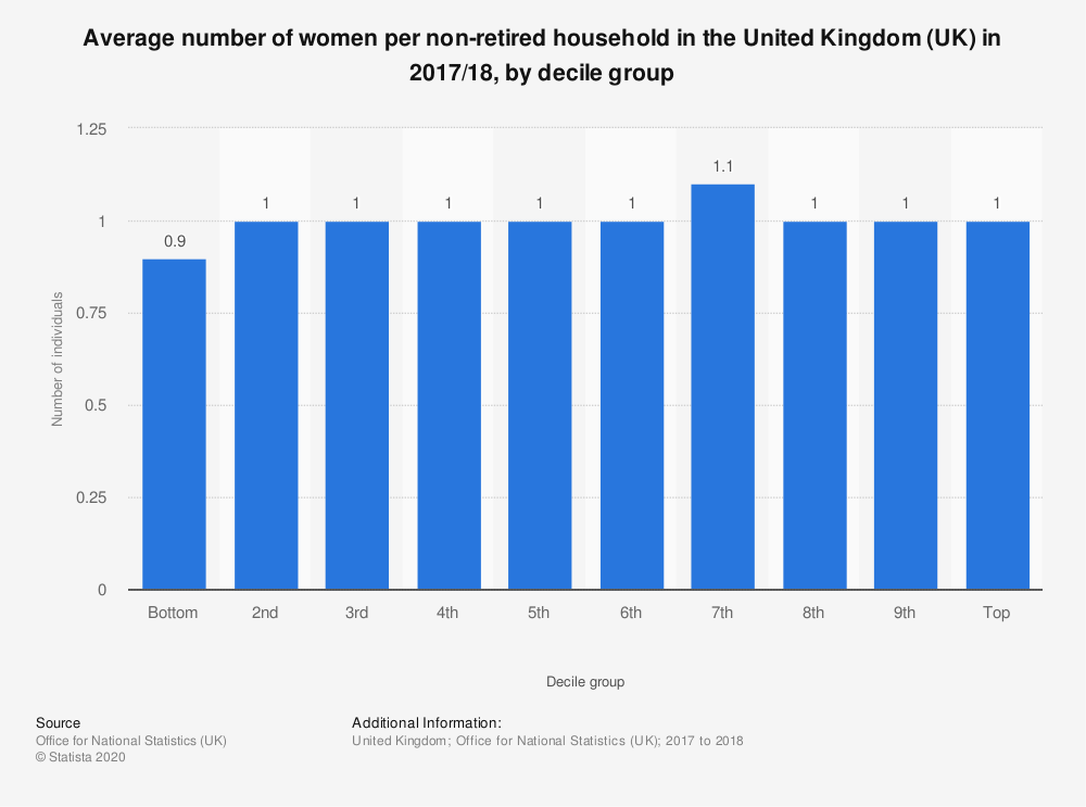 Statistic: Average number of women per non-retired household in the United Kingdom (UK) in 2017/18, by decile group | Statista