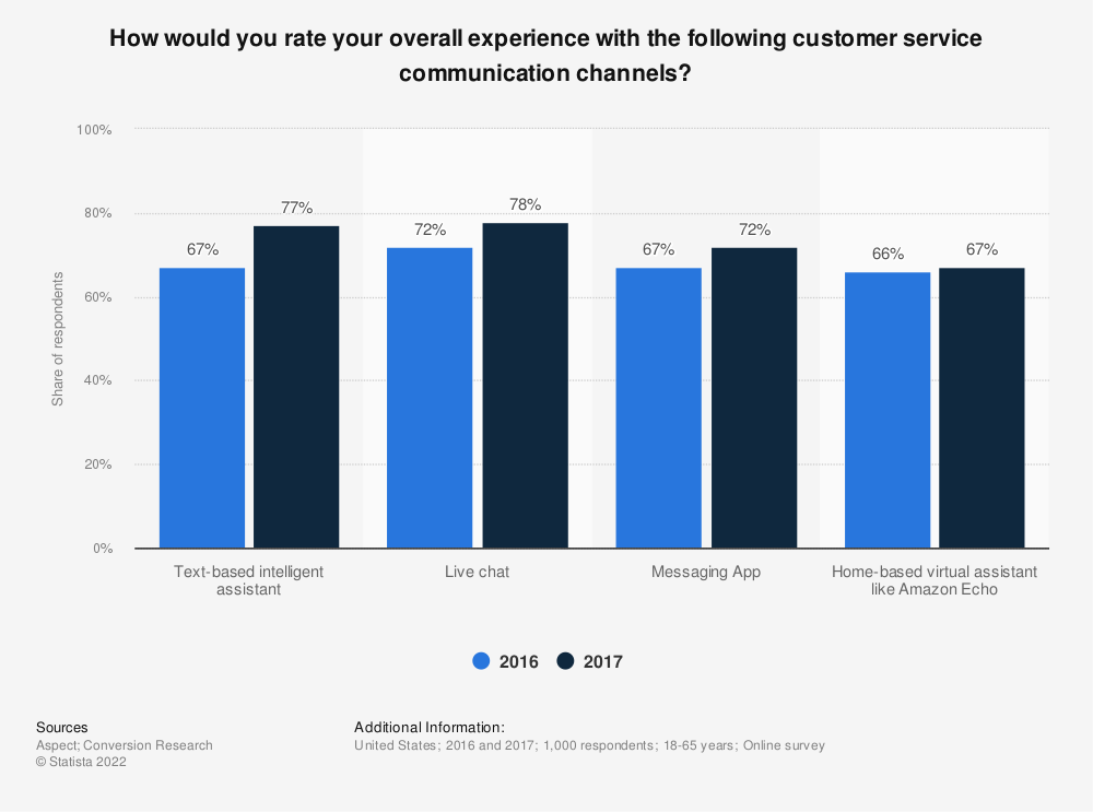 Statistic: How would you rate your overall experience with the following customer service communication channels? | Statista