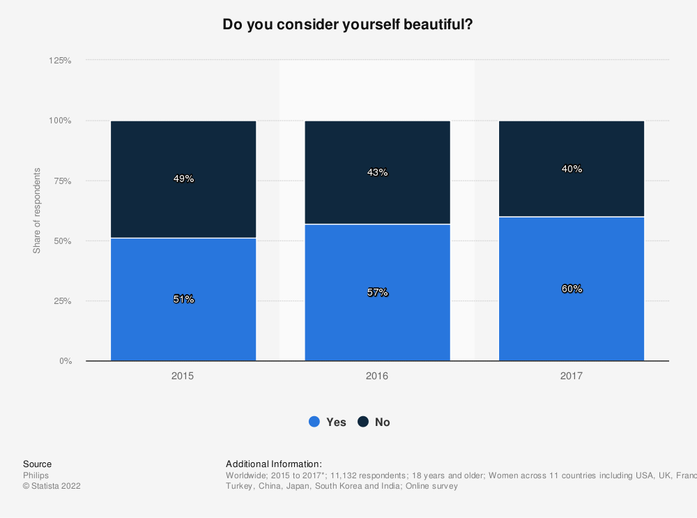 Statistic: Do you consider yourself beautiful? | Statista