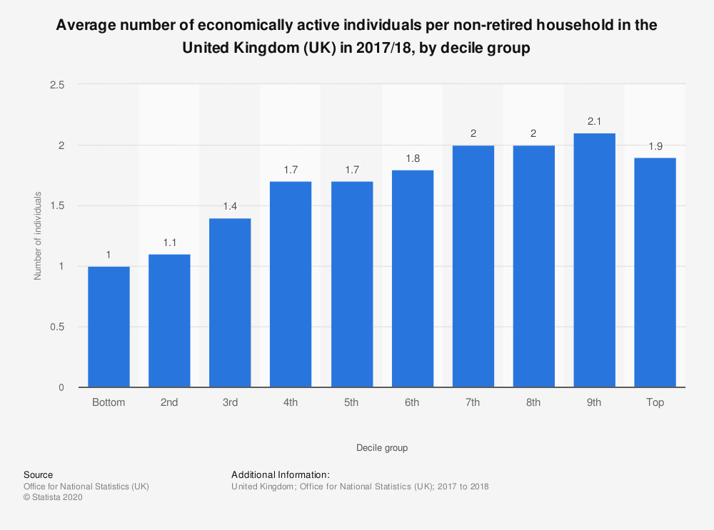 Statistic: Average number of economically active individuals per non-retired household in the United Kingdom (UK) in 2017/18, by decile group | Statista