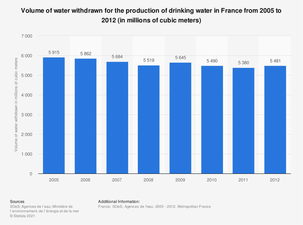 Statistic: Volume of water withdrawn for the production of drinking water in France from 2005 to 2012 (in millions of cubic meters)   Statista