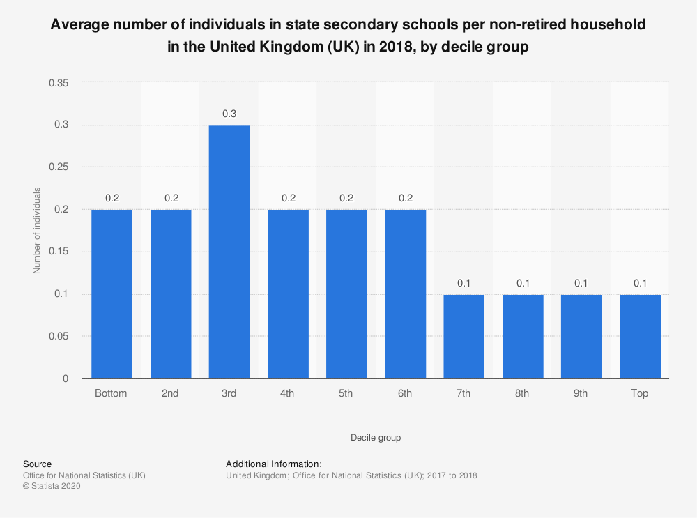 Statistic: Average number of individuals in state secondary schools per non-retired household in the United Kingdom (UK) in 2018, by decile group | Statista