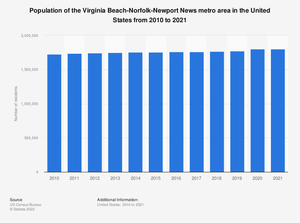 Statistic: Population of the Virginia Beach-Norfolk-Newport News metro area in the United States from 2010 to 2018 | Statista