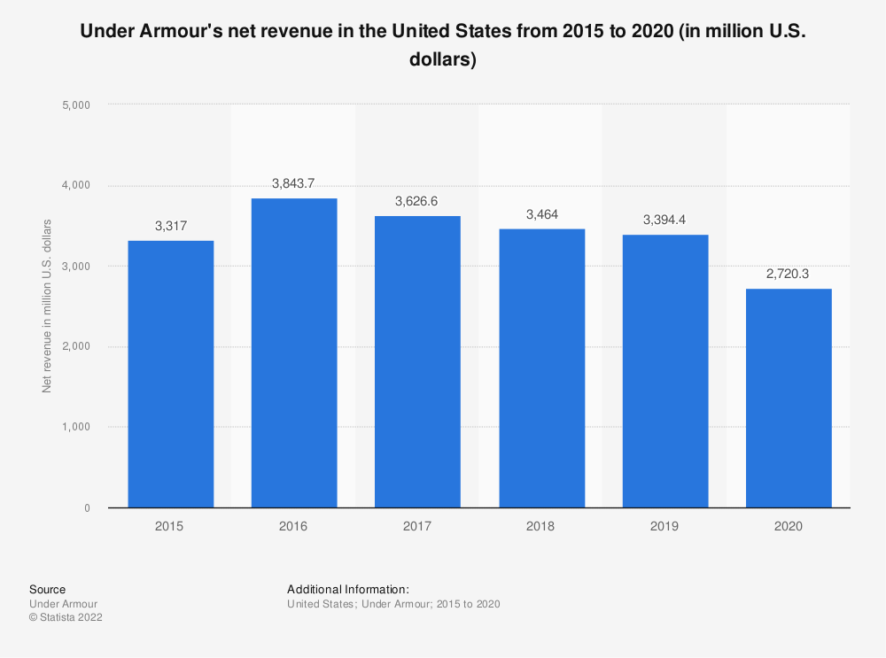 Statistic: Under Armour's net revenue in the United States from 2015 to 2019 (in million U.S. dollars) | Statista
