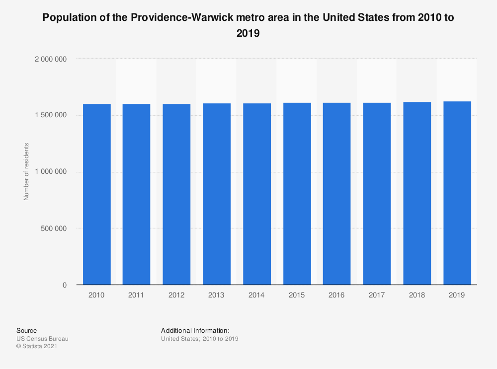 Statistic: Population of the Providence-Warwick metro area in the United States from 2010 to 2018 | Statista