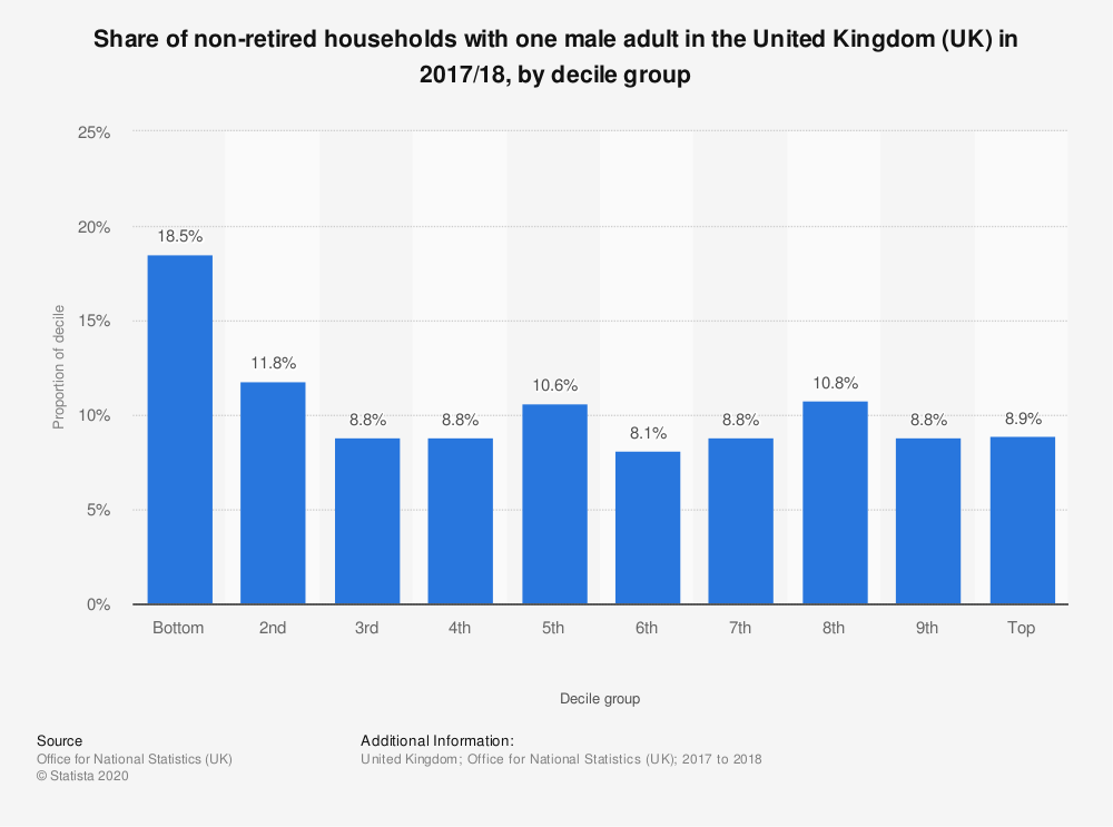 Statistic: Share of non-retired households with one male adult in the United Kingdom (UK) in 2017/18, by decile group   Statista