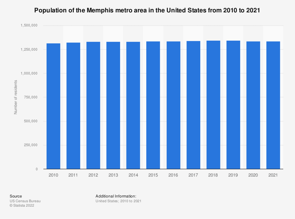 Statistic: Population of the Memphis metro area in the United States from 2010 to 2019 | Statista