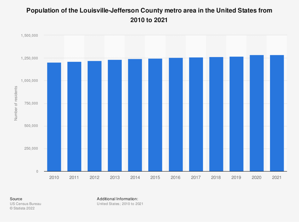 Statistic: Population of the Louisville-Jefferson County metro area in the United States from 2010 to 2018 | Statista