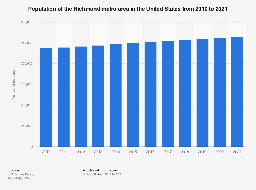 Statistic: Population of the Richmond metro area in the United States from 2010 to 2020 | Statista