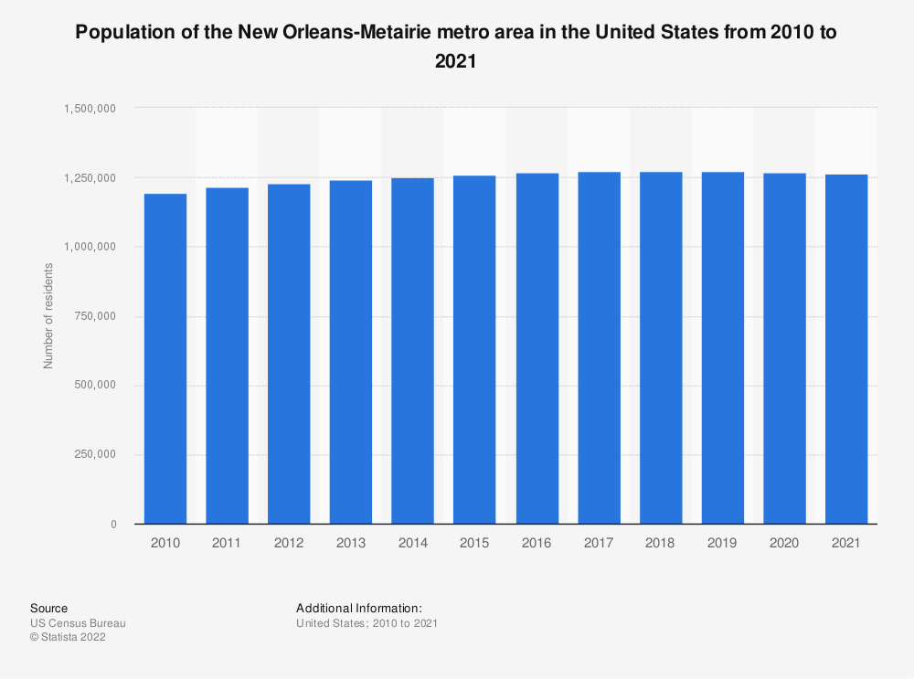 Statistic: Population of the New Orleans-Metairie metro area in the United States from 2010 to 2018 | Statista