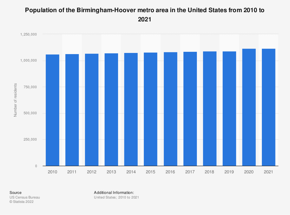 Statistic: Population of the Birmingham-Hoover metro area in the United States from 2010 to 2019 | Statista