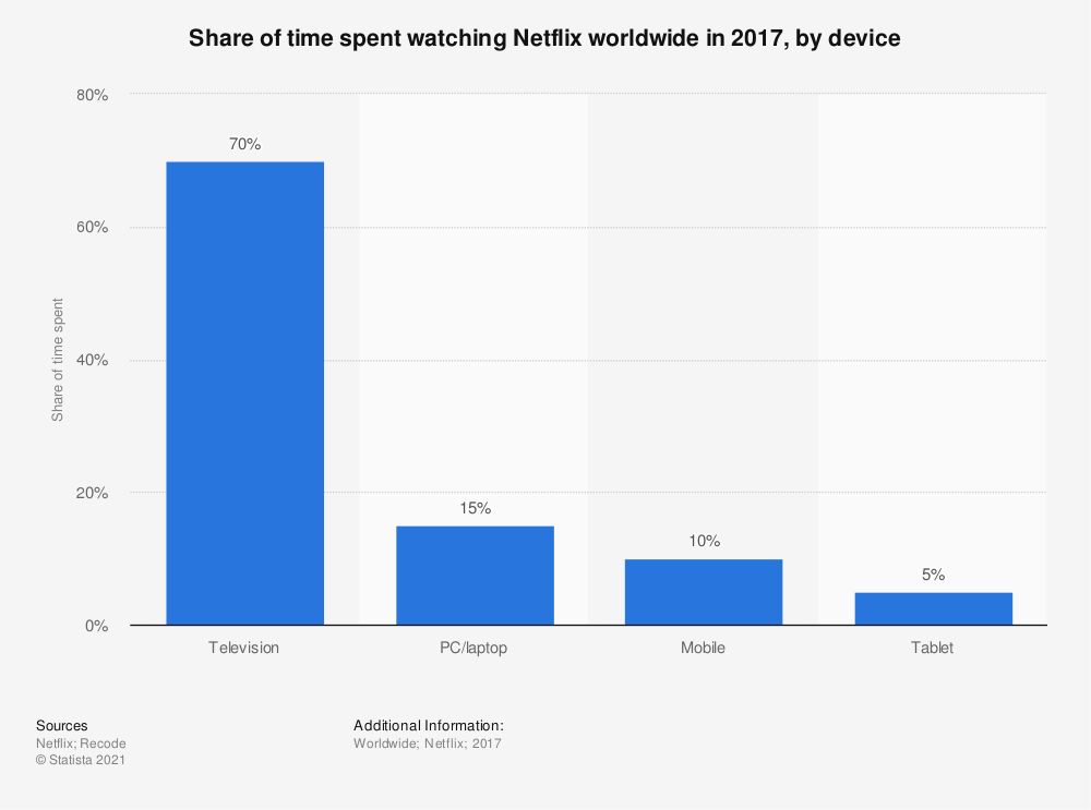 Statistic: Share of time spent watching Netflix worldwide in 2017, by device | Statista