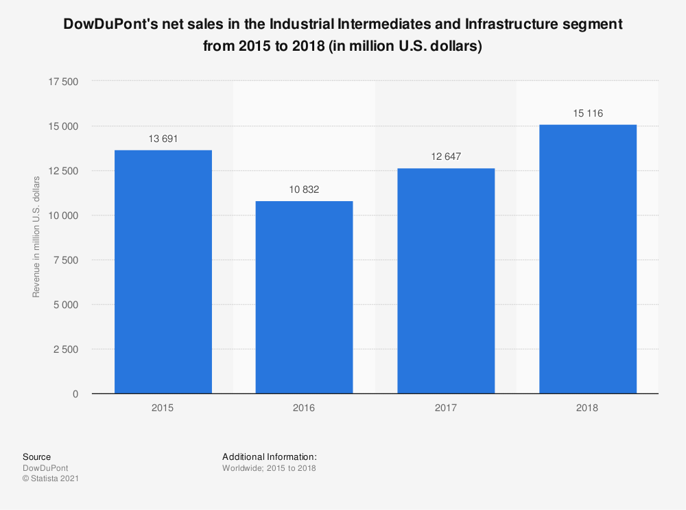 Statistic: DowDuPont's net sales in the Industrial Intermediates and Infrastructure segment from 2015 to 2018 (in million U.S. dollars) | Statista