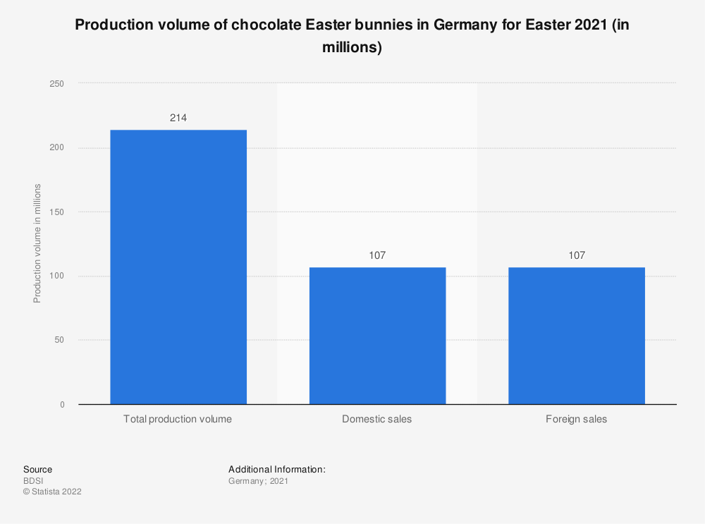 Statistic: Production volume of chocolate Easter bunnies in Germany for Easter 2019 (in millions) | Statista