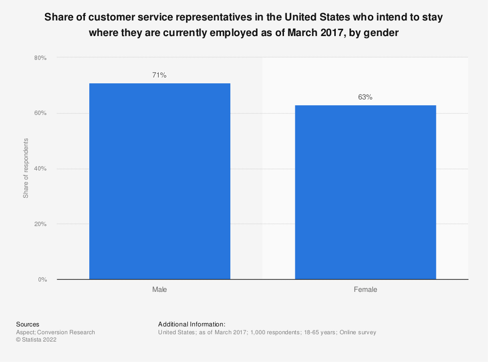 Statistic: Share of customer service representatives in the United States who intend to stay where they are currently employed as of March 2017, by gender | Statista