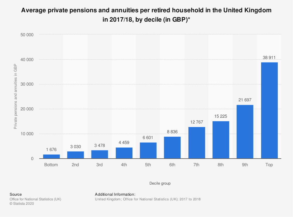 Statistic: Average private pensions and annuities per retired household in the United Kingdom in 2017/18, by decile (in GBP)* | Statista