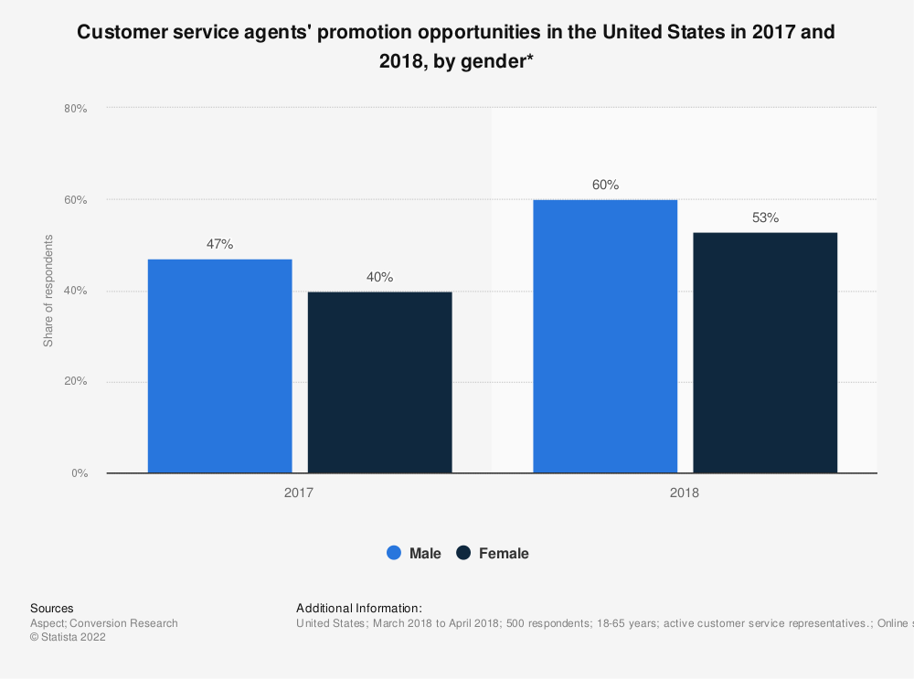 Statistic: Customer service agents' promotion opportunities in the United States in 2017 and 2018, by gender* | Statista