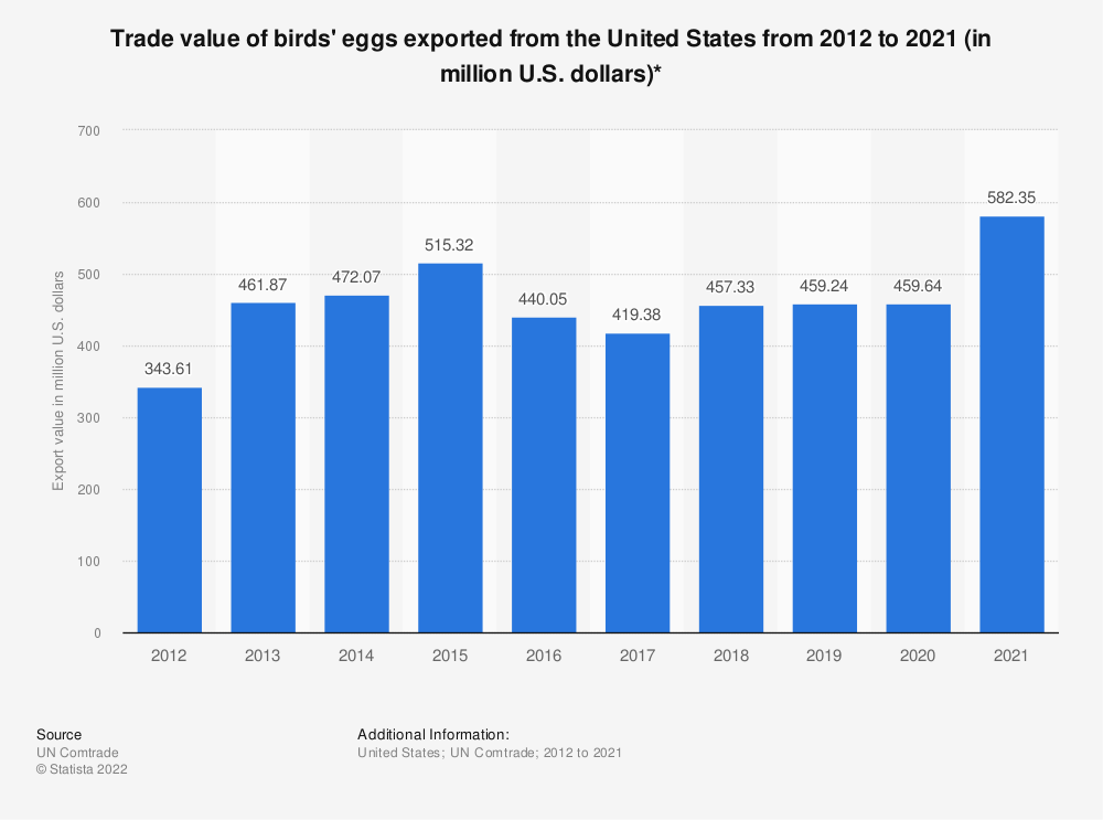 Statistic: Trade value of birds' eggs exported from the United States from 2012 to 2017 (in million U.S. dollars)* | Statista