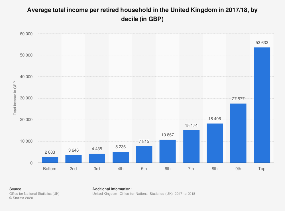 Statistic: Average total income per retired household in the United Kingdom in 2017/18, by decile (in GBP) | Statista
