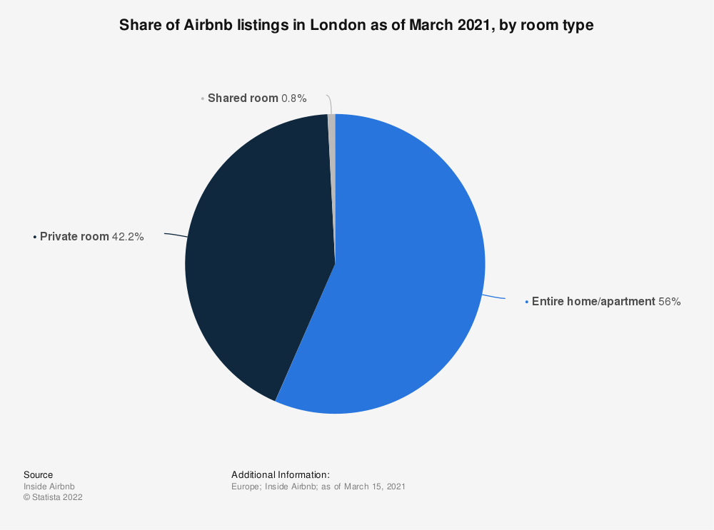 Statistic: Share of Airbnb listings in London as of January 2020, by room type | Statista