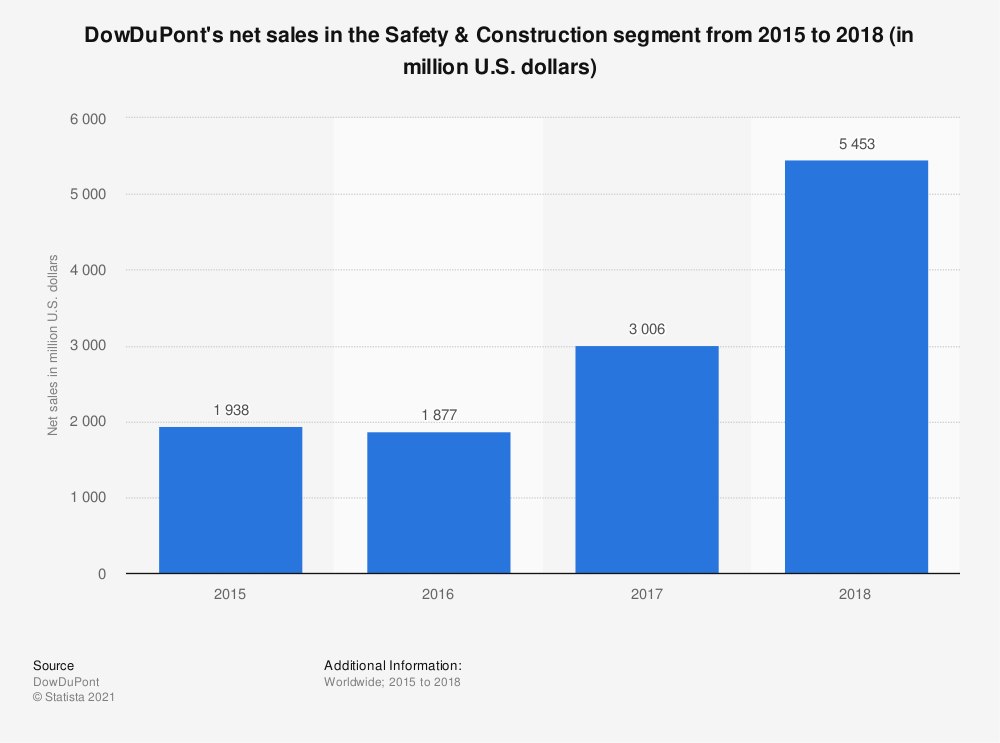 Statistic: DowDuPont's net sales in the Safety & Construction segment from 2015 to 2018 (in million U.S. dollars) | Statista