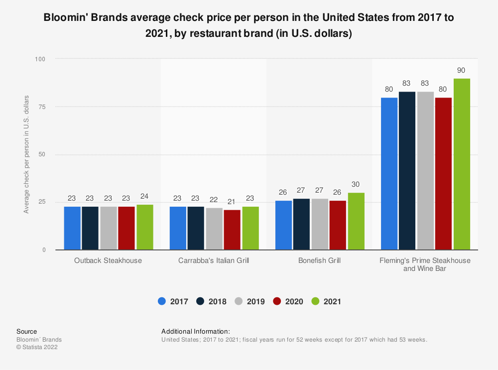 Statistic: Bloomin' Brands average check price per person in the United States from 2017 to 2018, by restaurant brand (in U.S. dollars) | Statista