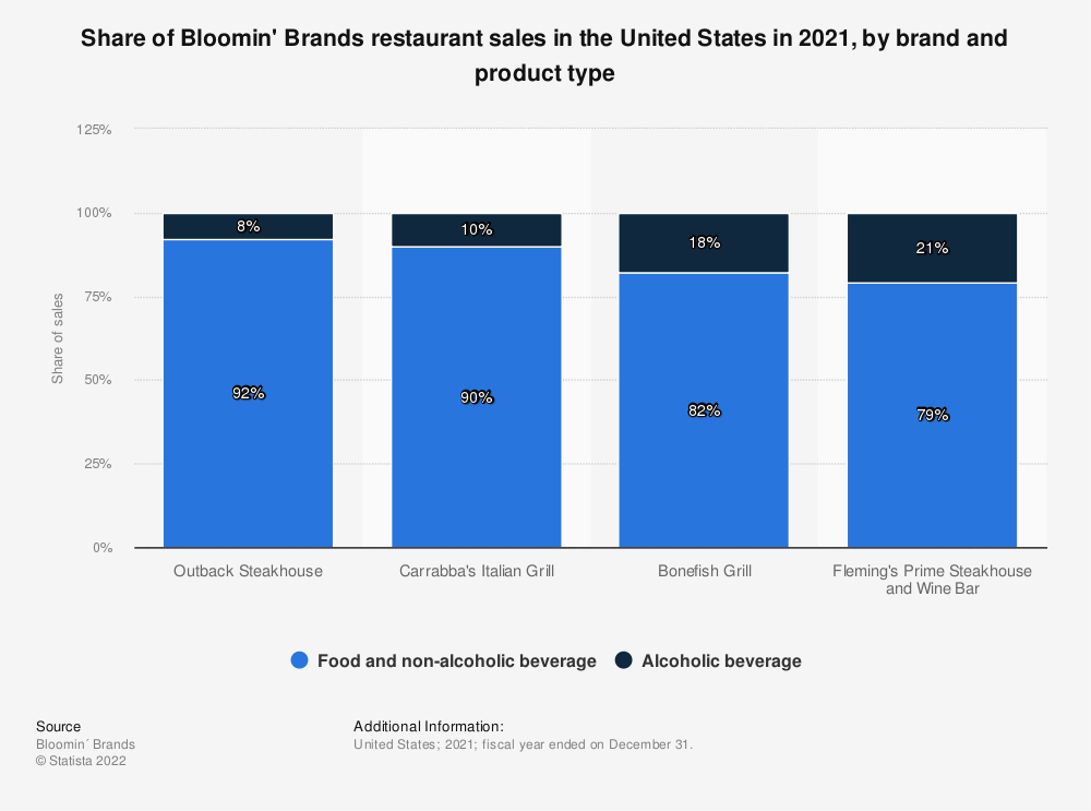 Bloomin Brands Restaurant Sales Share By Brand And Product Us 2017