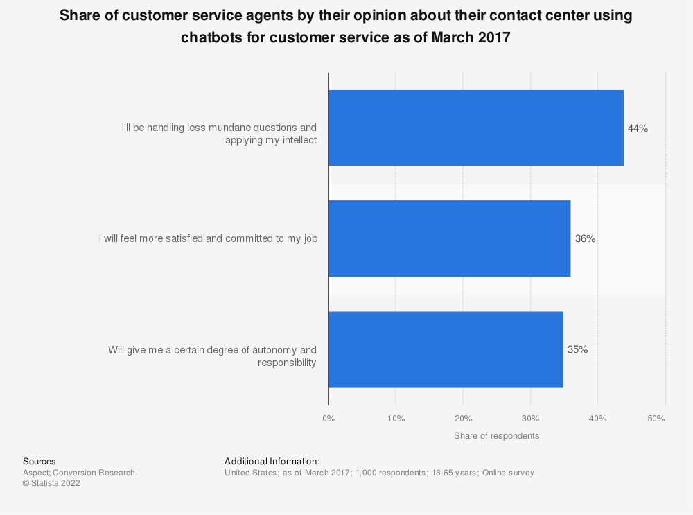Statistic: Share of customer service agents by their opinion about their contact center using chatbots for customer service as of March 2017 | Statista