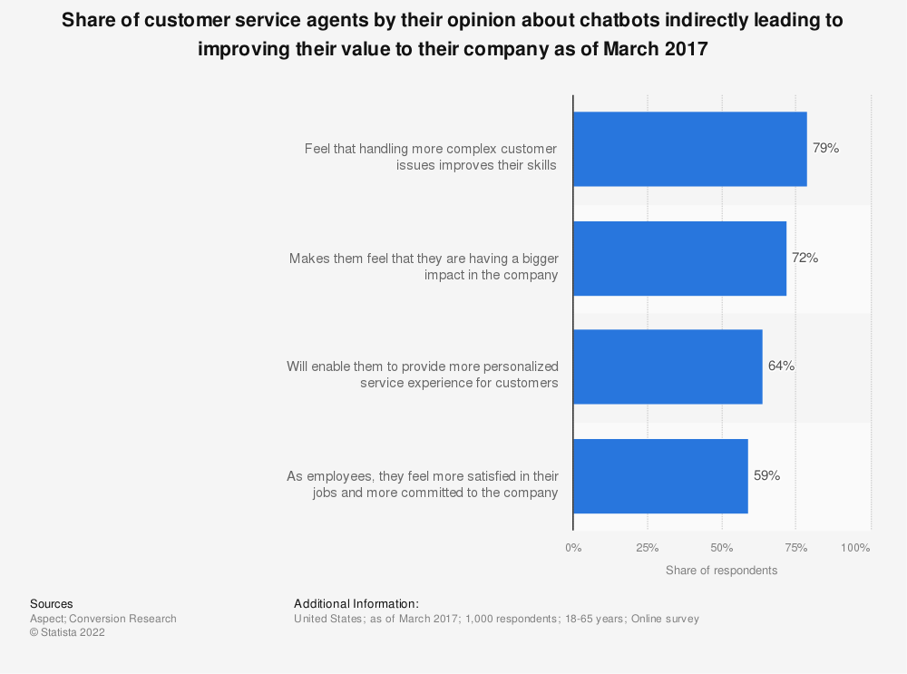 Statistic: Share of customer service agents by their opinion about chatbots indirectly leading to improving their value to their company as of March 2017 | Statista