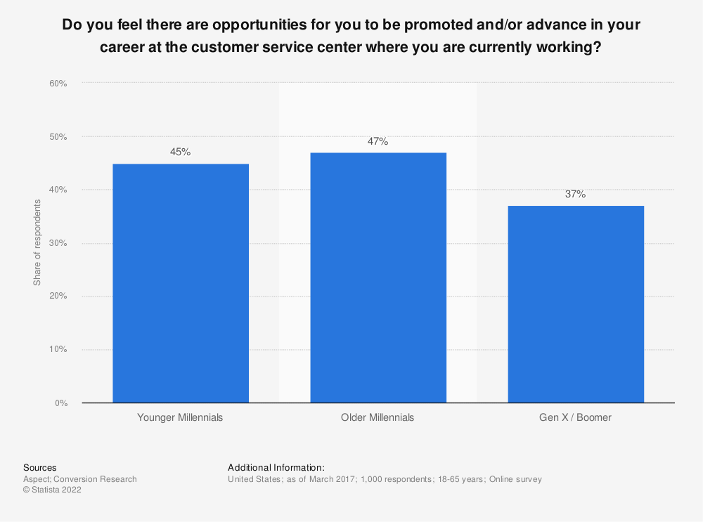 Statistic: Do you feel there are opportunities for you to be promoted and/or advance in your career at the customer service center where you are currently working? | Statista
