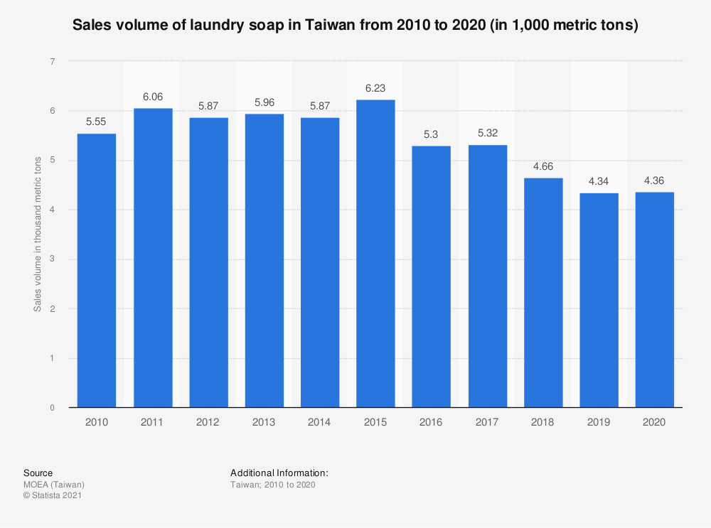 Statistic: Sales volume of laundry soap in Taiwan from 2009 to 2019 (in thousand metric tons) | Statista