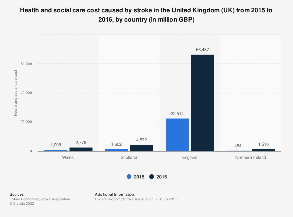 Statistic: Health and social care cost caused by stroke in the United Kingdom (UK) from 2015 to 2016, by country (in million GBP) | Statista