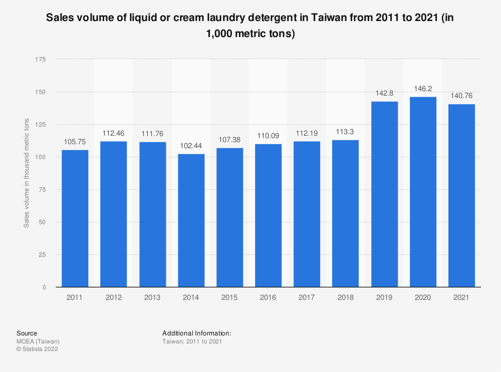 Statistic: Sales volume of liquid or cream laundry detergent in Taiwan from 2009 to 2019 (in thousand metric tons) | Statista