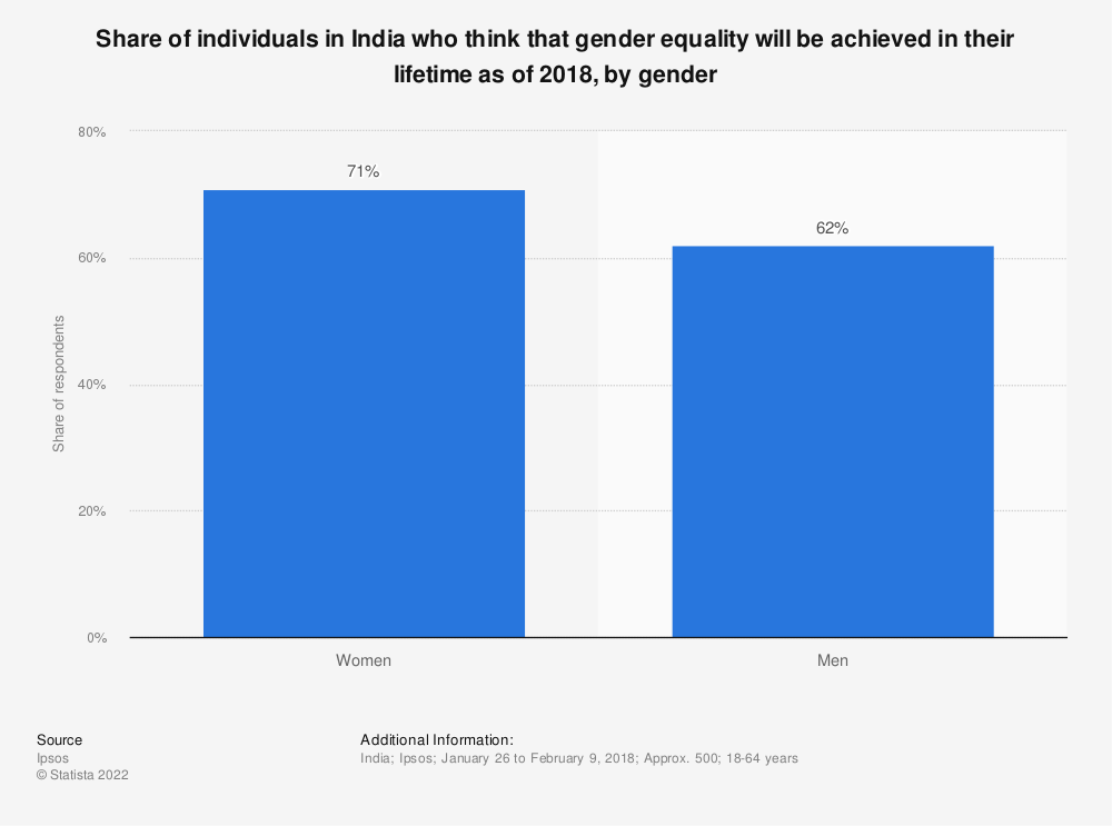 Statistic: Share of individuals in India who think that gender equality will be achieved in their lifetime as of 2018, by gender | Statista