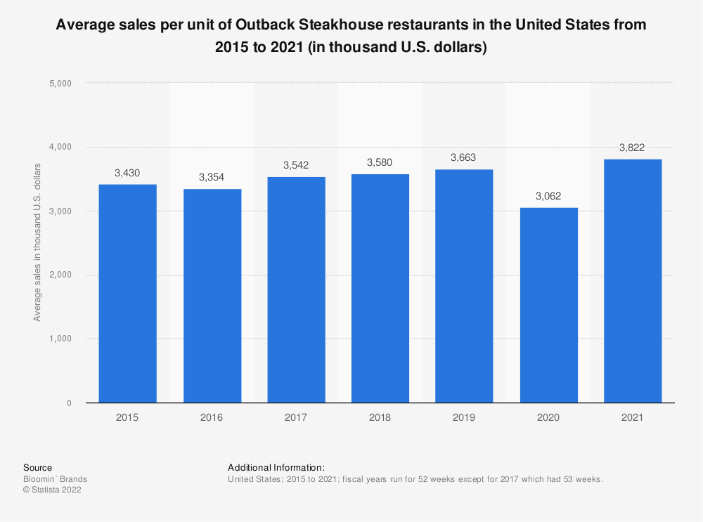 Statistic: Average sales per unit of Outback Steakhouse restaurants in the United States from 2015 to 2018 (in thousand U.S. dollars) | Statista